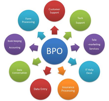 bpo solvier research